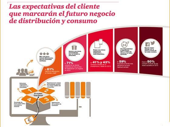 Casi la mitad de las compras online se realizaron a través de redes sociales en 2013