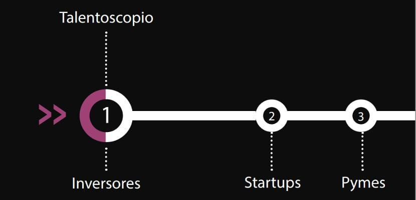 El 96% de los inversores considera el talento como una de las principales razones para invertir en una startup, según Talentoscopio