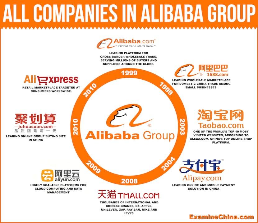 Beneficios Obtiene Cómo Y Alibaba¿qué Es Sus Funciona EIYWDe2H9