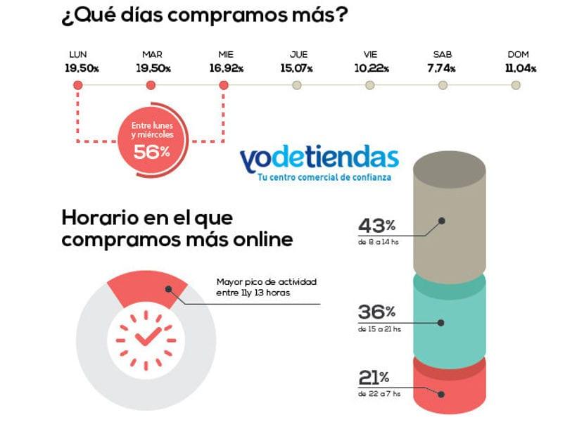 El 56% de las compras online en España se hacen entre el lunes y el miércoles