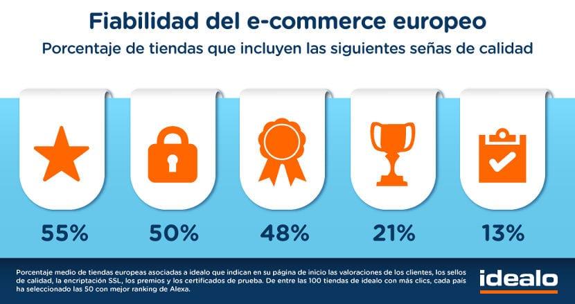 El 61% de los clientes de tiendas online confían en las recomendaciones de otros usuarios