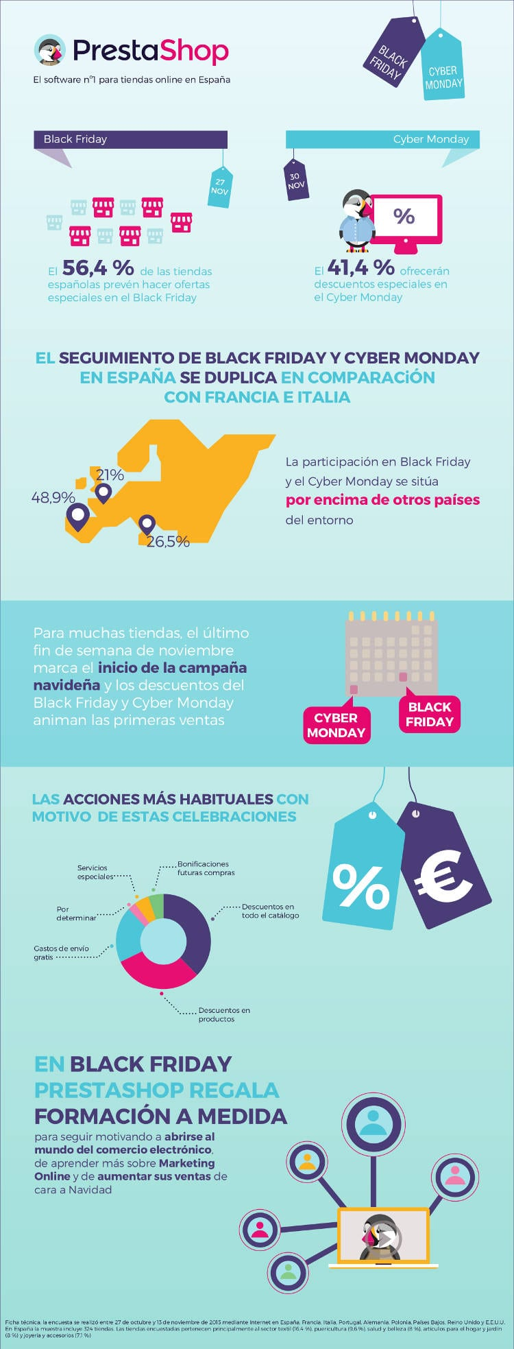 La mitad de las tiendas españolas celebrarán el Black Friday y el Cyber Monday con ofertas y descuentos