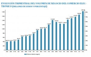 La evolucion del comercio ecommerce