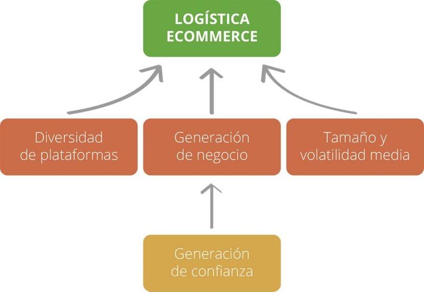 transporte y logistica
