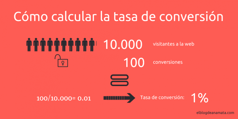 optimizacion-de-la-tasa-de-conversion