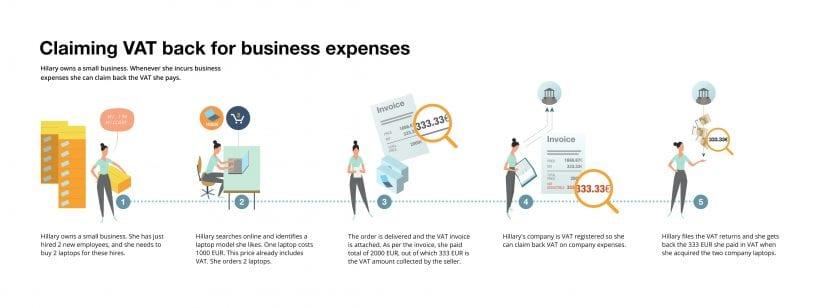 Reglas simplificadas de VAT para los vendedores online