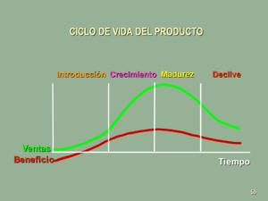 fases vida producto
