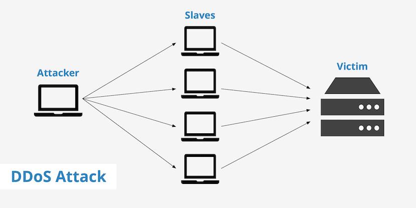 Número de conexiones simultáneas
